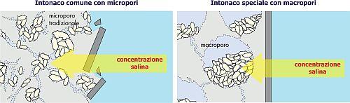 IntonacoMacro