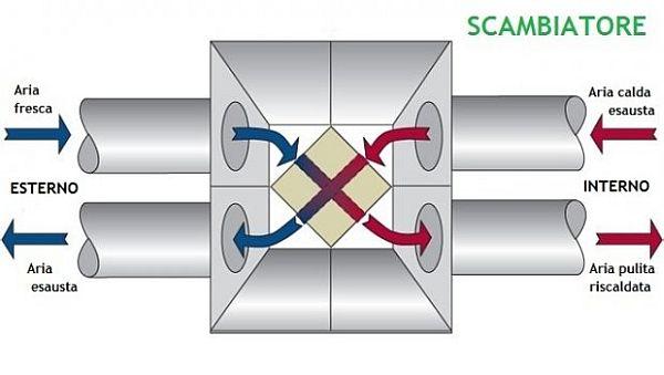 La ventilazione meccanica controllata vmc igrodry - Scambiatori di calore aria aria casa ...